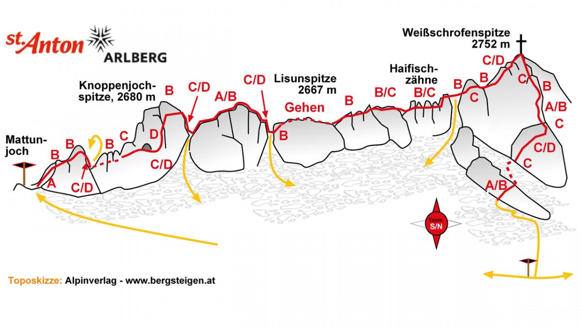 Lo schizzo topografico della via ferrata Arlberger Klettersteig, © Tourismusverband St. Anton am Arlberg